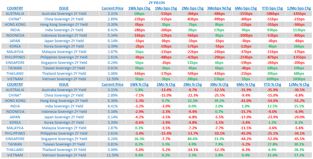 Weekly Asia Risk Monitor: China and the Rest of Asia Have Not RSVP'ed - 6