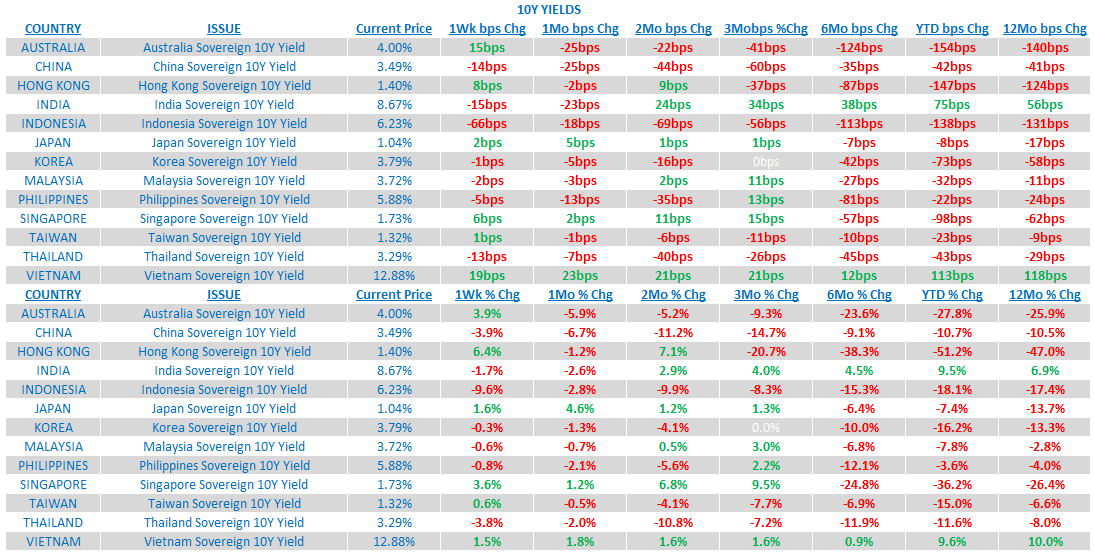 Weekly Asia Risk Monitor: China and the Rest of Asia Have Not RSVP'ed - 7