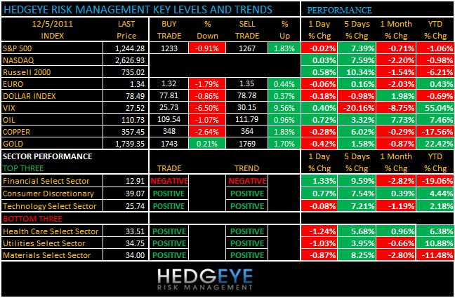 THE HEDGEYE DAILY OUTLOOK - levels 12