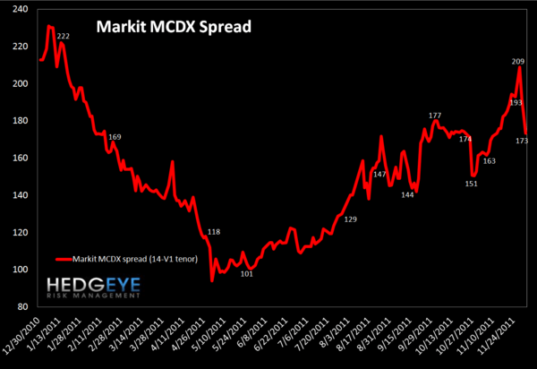 MONDAY MORNING RISK MONITOR: TED SPREAD CONTINUES TO FLASH WARNING SIGNAL AMID RALLY - MCDX