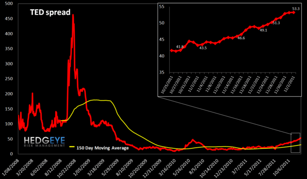 MONDAY MORNING RISK MONITOR: TED SPREAD CONTINUES TO FLASH WARNING SIGNAL AMID RALLY - TED spread