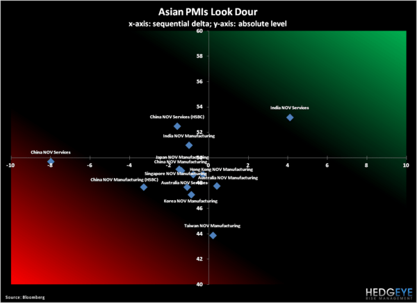Asian PMI's Disappoint - 1