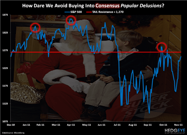 Popular Delusions - Chart of the Day