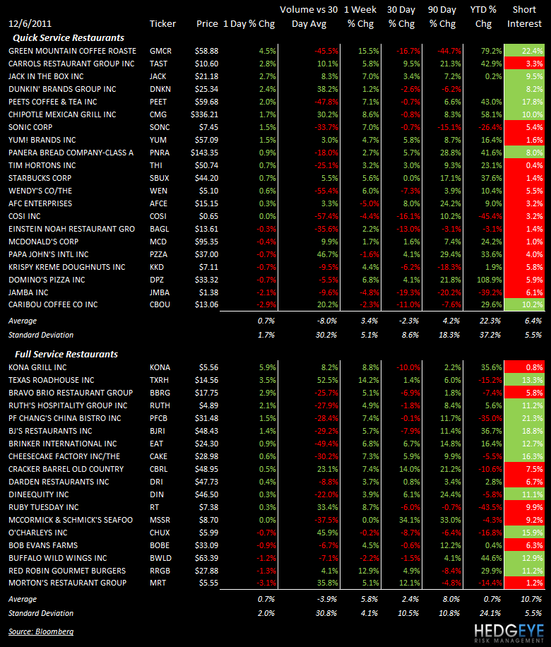 THE HBM: SBUX, DNKN, DPZ, DRI, BWLD, KONA - stocks 126