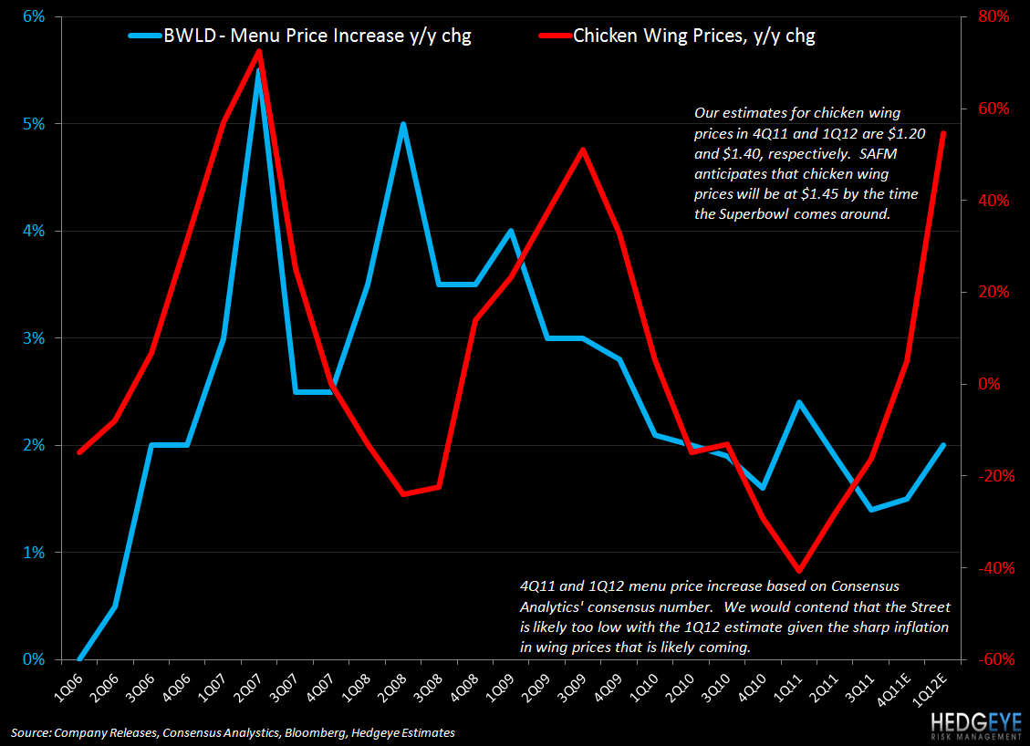 BWLD: DRI NEWS CONFIRMS THESIS - BWLD menu price vs wings