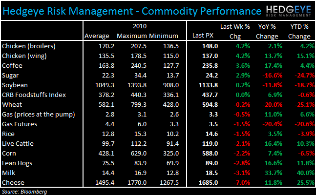 WEEKLY COMMODITY CHARTBOOK - commod 126