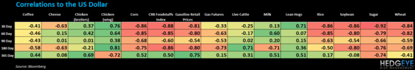 WEEKLY COMMODITY CHARTBOOK - correl table