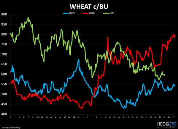 WEEKLY COMMODITY CHARTBOOK - wheat 126
