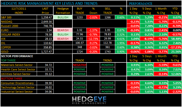 THE HEDGEYE DAILY OUTLOOK - levels 127
