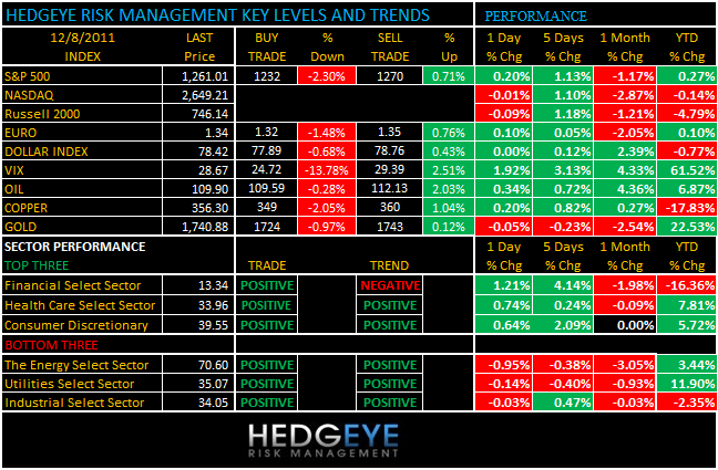 THE HEDGEYE DAILY OUTLOOK - levels 128