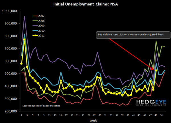 INITIAL CLAIMS: TOO GOOD TO BE TRUE, AGAIN? - NSA chart