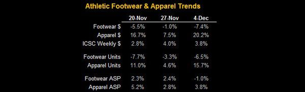 FL: Ind Apparel Up, FW Down - FW APP Table