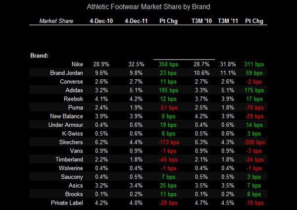 FL: Ind Apparel Up, FW Down - FW MArket Share