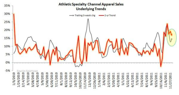FL: Ind Apparel Up, FW Down - apparel underlying trends