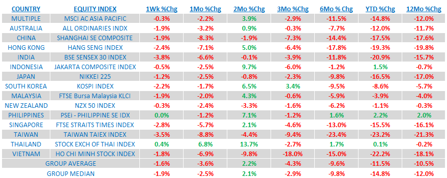 Weekly Asia Risk Monitor: Mind the TRENDS Across Asia - 4