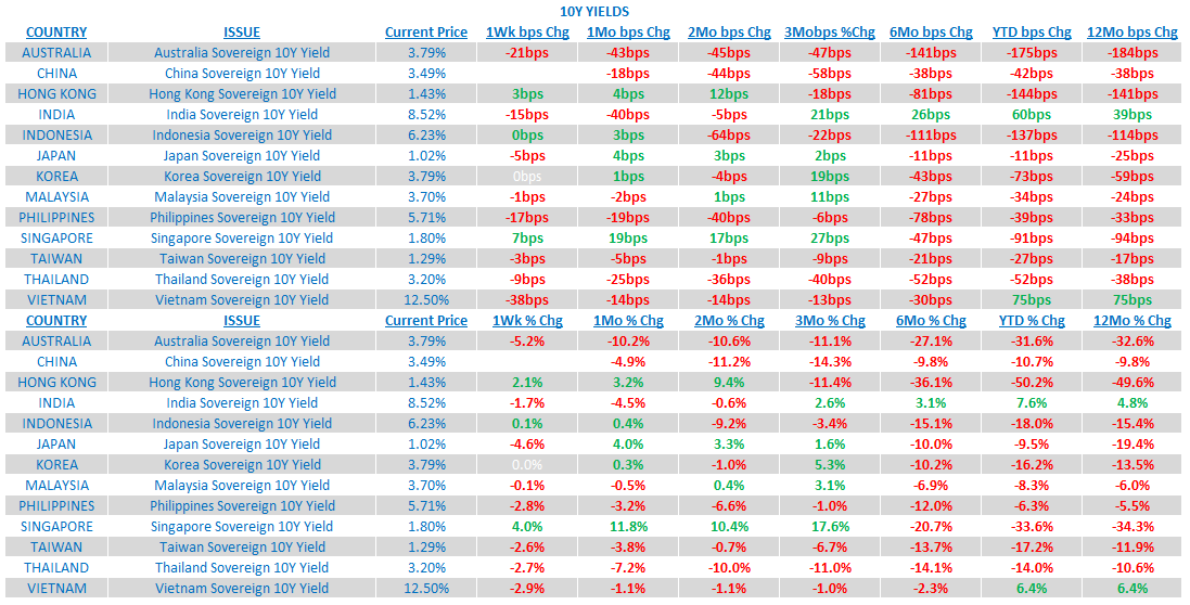 Weekly Asia Risk Monitor: Mind the TRENDS Across Asia - 7