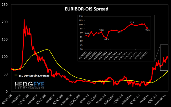 MONDAY MORNING RISK MONITOR: INTERBANK RISK CONTINUES TO CLIMB - EURIBOR