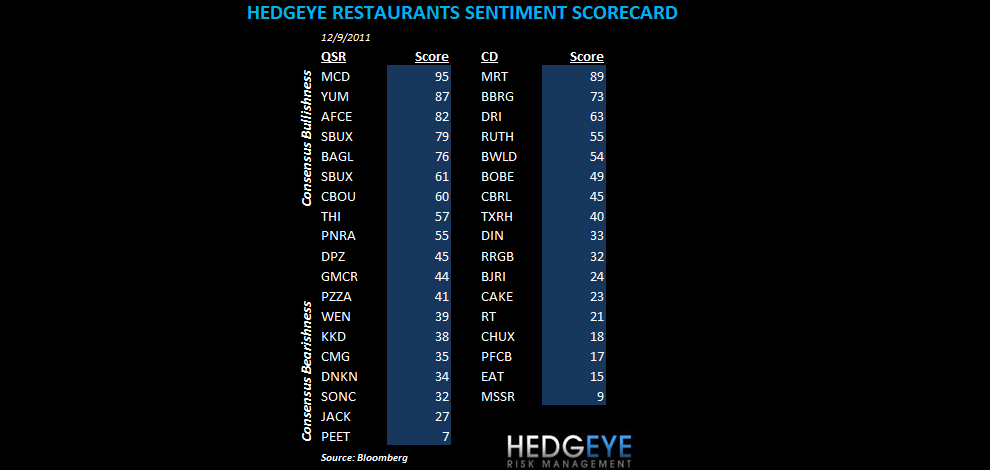 RESTAURANT SENTIMENT TAKEAWAYS - restaurant sentiment scorecard
