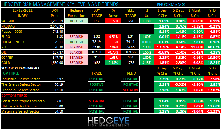 THE HEDGEYE DAILY OUTLOOK - levels 1212