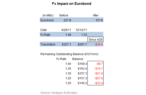 LIZ: Improving the Balance Sheet - LIZ Eurobnd