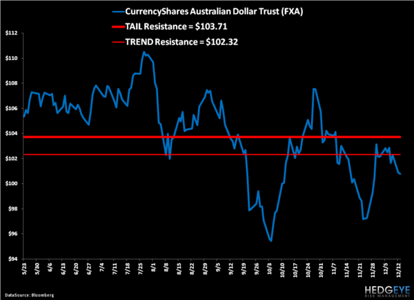 Shorting the Aussie Dollar: Trade Update - 1