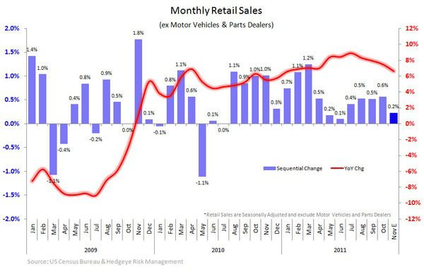 Slowing Apparel Retail Sales - Retail sales chart
