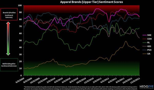 Retail Sentiment = Opportunity - upper tier apparel