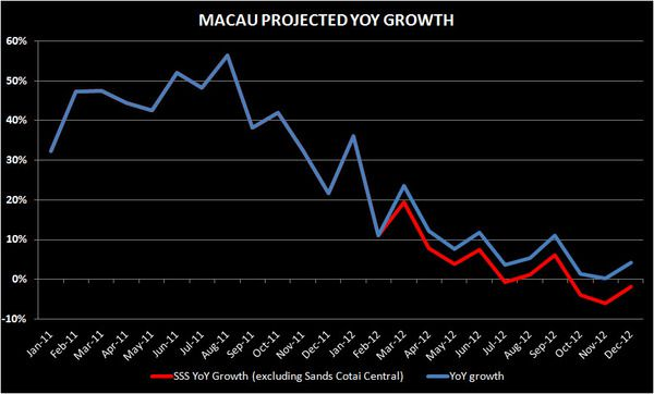 MACAU: IS VIP EVEN GROWING? - he2