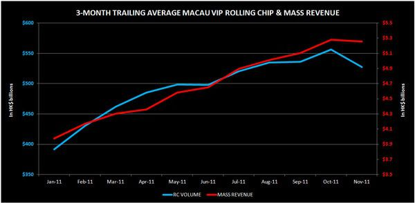 MACAU: IS VIP EVEN GROWING? - macau1