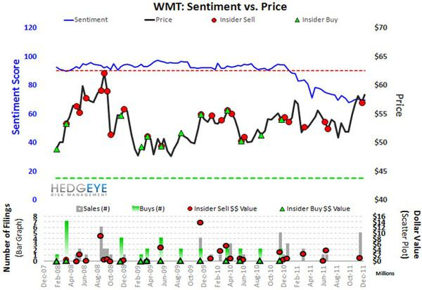 WMT: Buying - WMT sentiment
