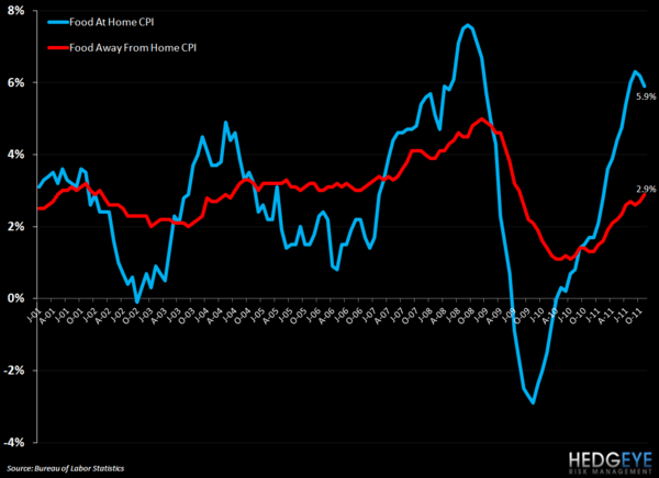 CPI – NOV FOOD AT HOME SLOWS AS AWAY FROM HOME ACCELERATES - food at home vs food away from home cpi