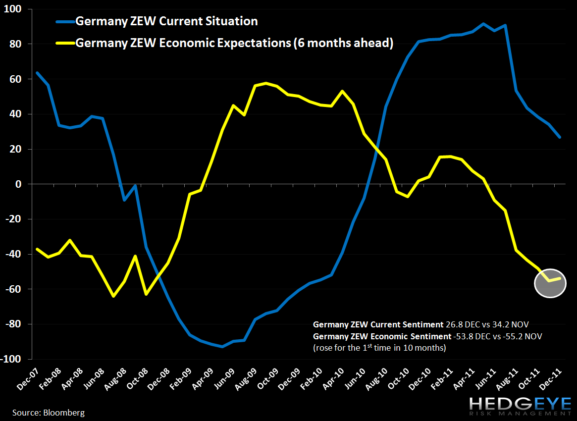 Weekly European Monitor: Hobbling Along - 1. GERMANY ZEW