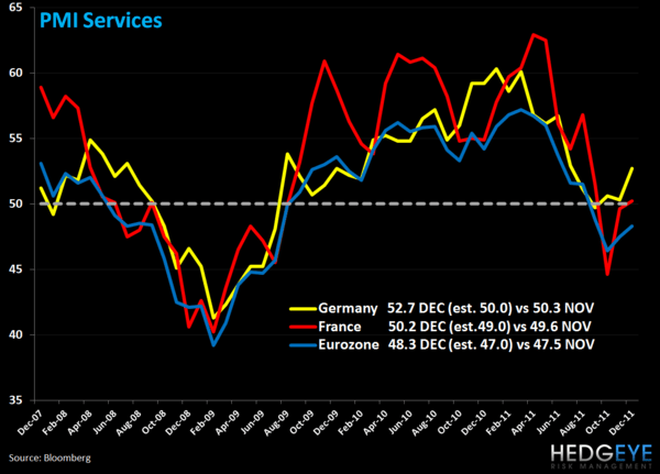 Weekly European Monitor: Hobbling Along - 1. Services