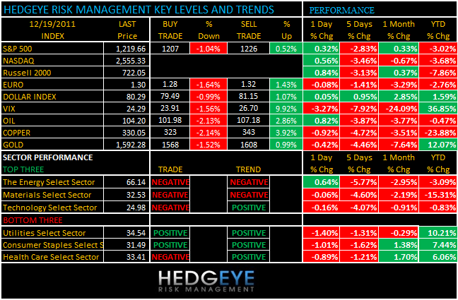 THE HEDGEYE DAILY OUTLOOK - levels 1219