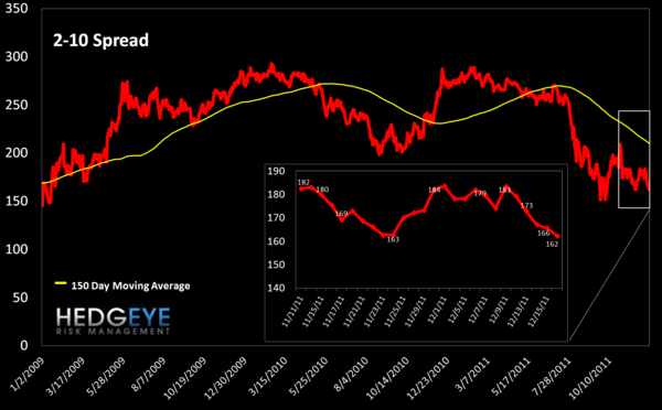 MONDAY MORNING RISK MONITOR: MCDX & TED SPREAD STILL GOING THE WRONG DIRECTION - 2 10