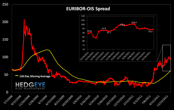 MONDAY MORNING RISK MONITOR: MCDX & TED SPREAD STILL GOING THE WRONG DIRECTION - Euribor