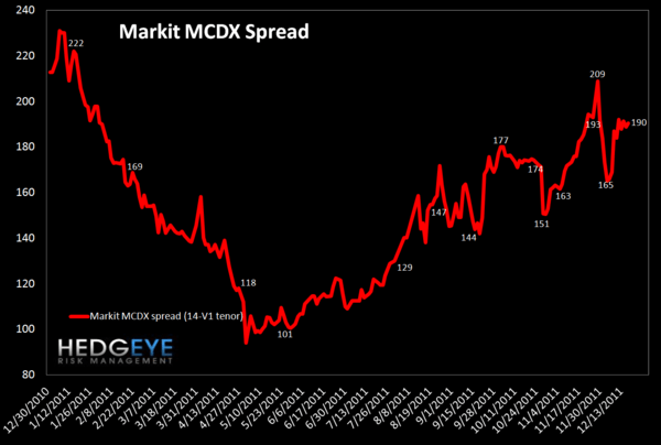 MONDAY MORNING RISK MONITOR: MCDX & TED SPREAD STILL GOING THE WRONG DIRECTION - MCDX