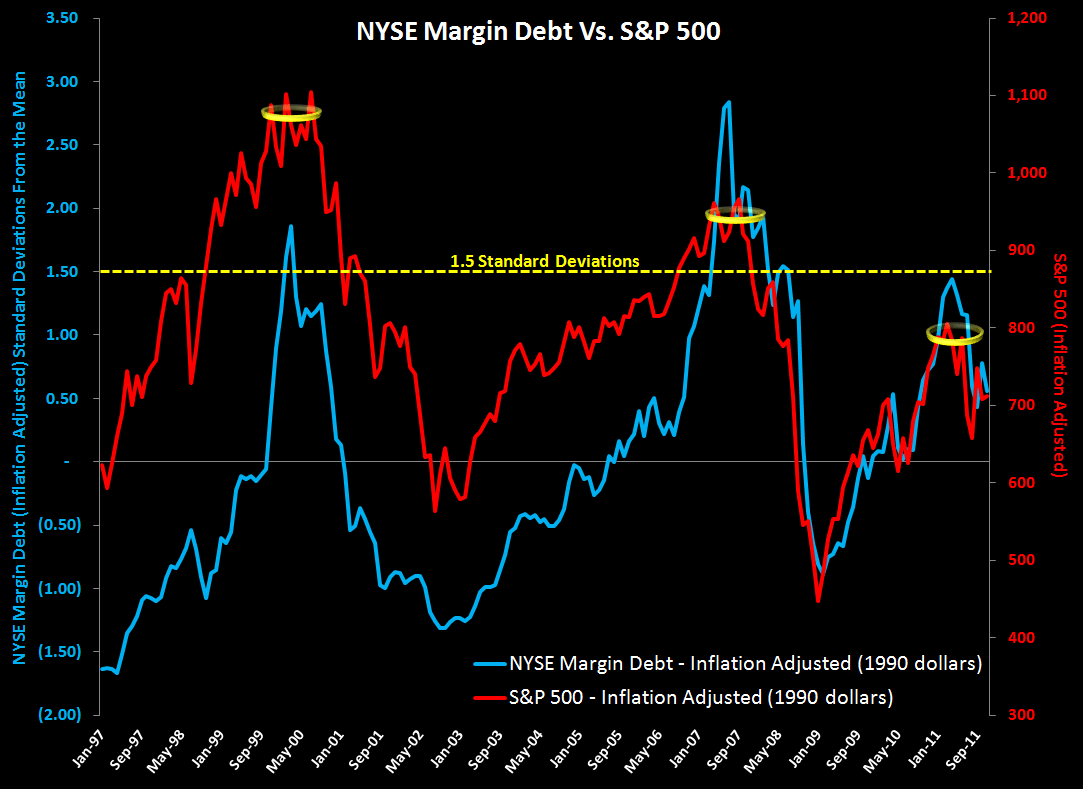 MONDAY MORNING RISK MONITOR: MCDX & TED SPREAD STILL GOING THE WRONG DIRECTION - Margin Debt