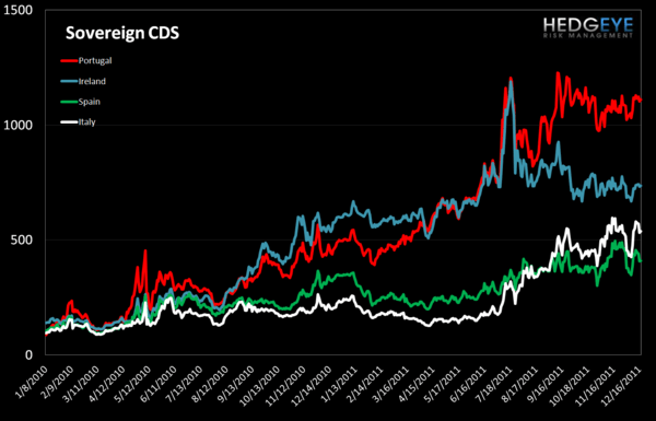MONDAY MORNING RISK MONITOR: MCDX & TED SPREAD STILL GOING THE WRONG DIRECTION - Sovereign CDS 1