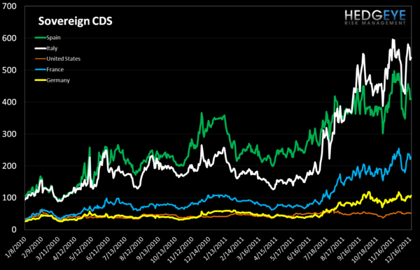 MONDAY MORNING RISK MONITOR: MCDX & TED SPREAD STILL GOING THE WRONG DIRECTION - Sovereign CDS 2
