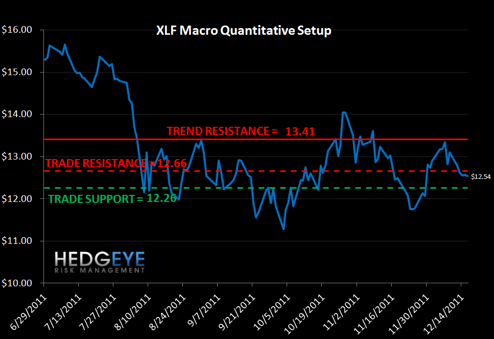 MONDAY MORNING RISK MONITOR: MCDX & TED SPREAD STILL GOING THE WRONG DIRECTION - xlf