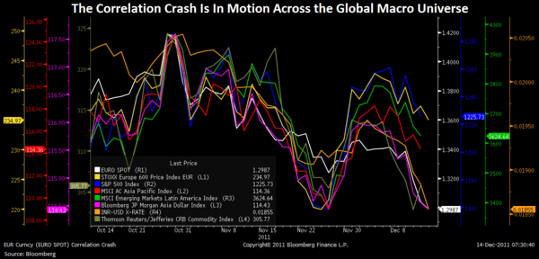 Correlation Crash - Chart of the Day