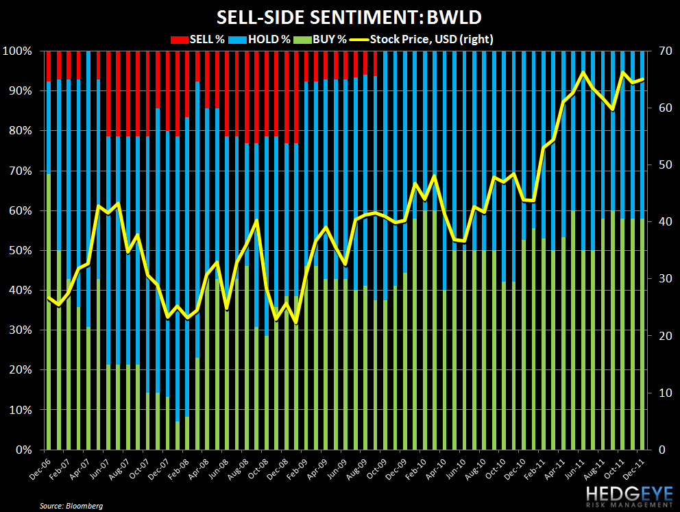 BWLD: EPS REVISIONS AND SENTIMENT - bwld sentiment