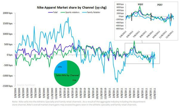NKE: TREND CHANGING. TAIL INTACT. - Nike Apparel Share