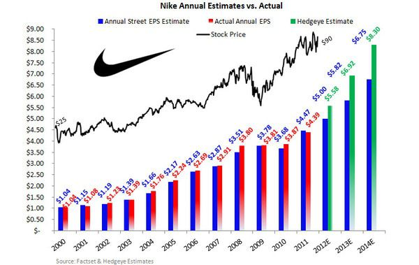 NKE: TREND CHANGING. TAIL INTACT. - Nike Estimates vs actual