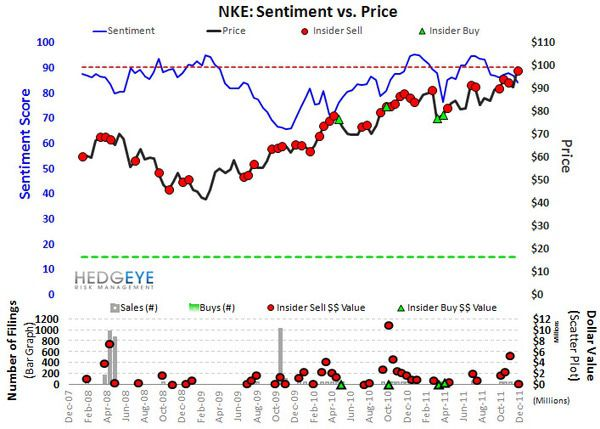 NKE: TREND CHANGING. TAIL INTACT. - Nike Sentiment