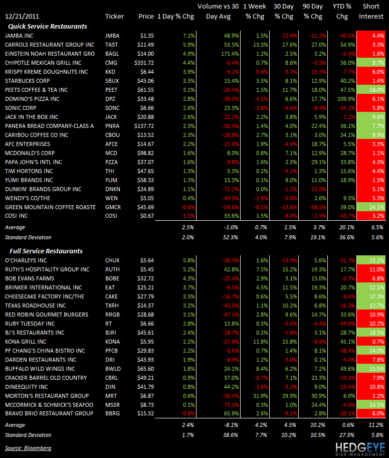 THE HBM: MCD, WEN - stocks