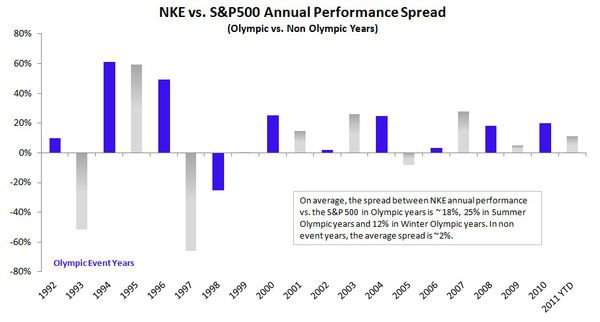 NKE: Too Good - NKE vs. SP500 spread