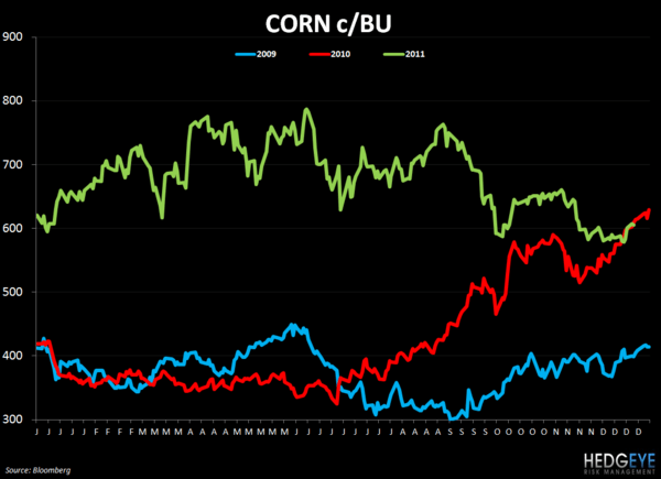 WEEKLY COMMODITY CHARTBOOK - corn 1221