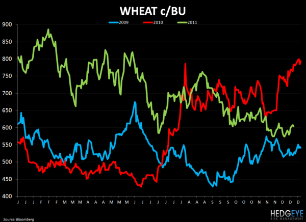 WEEKLY COMMODITY CHARTBOOK - wheat 1221